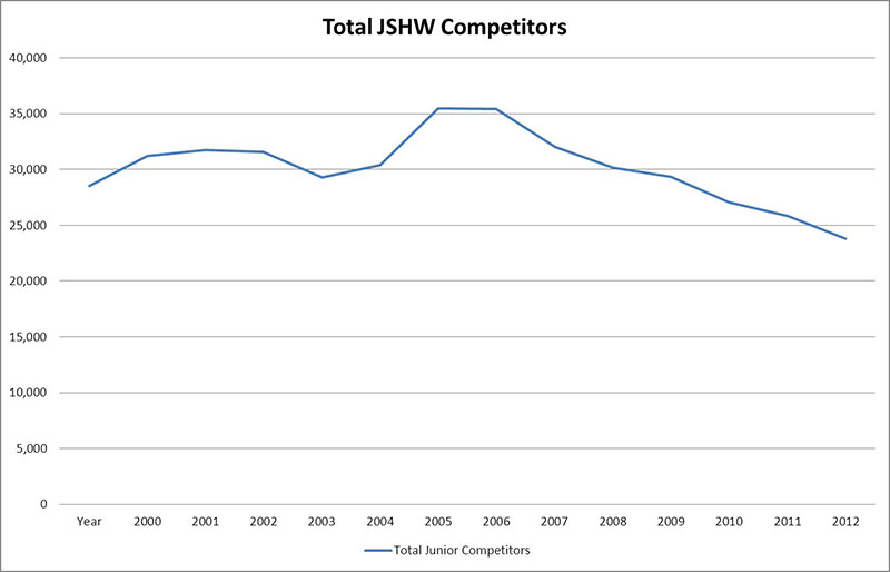 2000 to 2013 Total JSHW Competitors Graph
