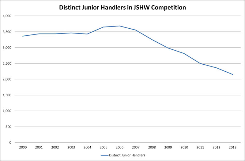 Distinct Junior Handlers in JSHW Competition Graph